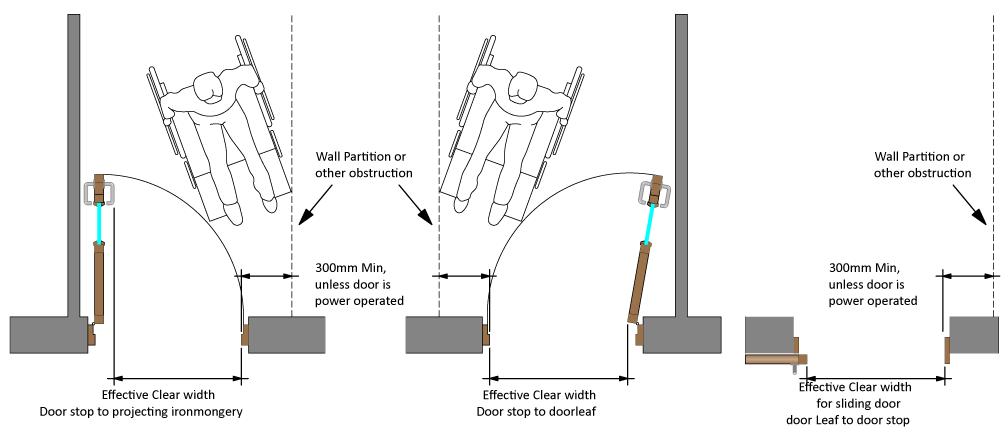 door width for wheelchair uk  sc 1 st  PaleoGrafie & door width for wheelchair uk » Thousands Pictures of Home Furnishing ...